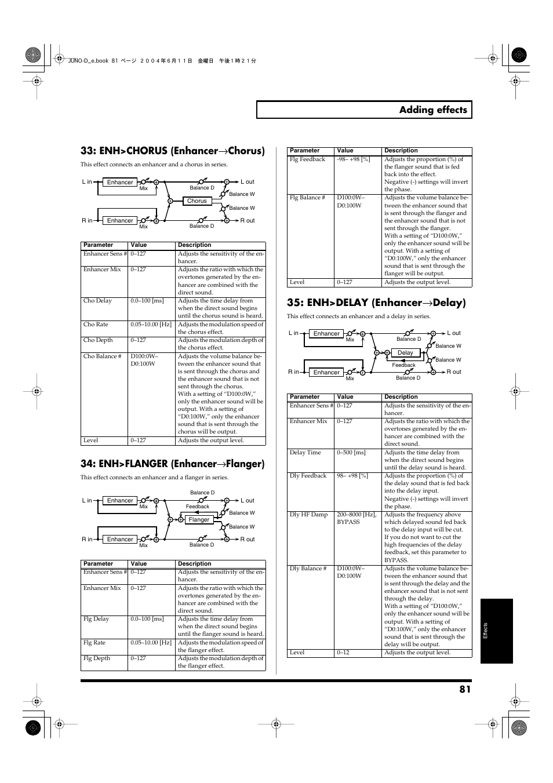 p 81 enh u003echorus enhancer chorus roland juno d user manual rh manualsdir com roland juno d manual instructions book pdf roland juno d manuel