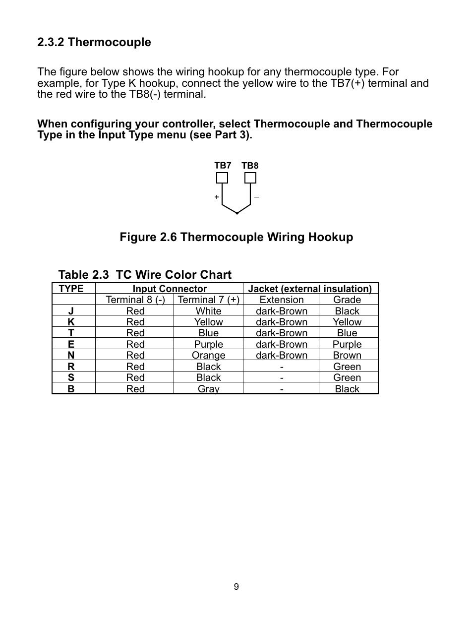 2 Thermocouple Figure 26 Wiring Hookup Table 23 Tc Thermo Couple Wire Color Chart