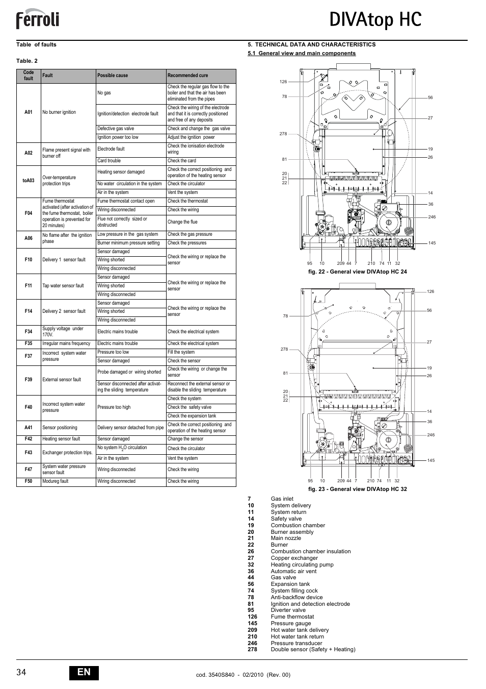 Ferroli - gas boilers. Scheme, user manual, feedback