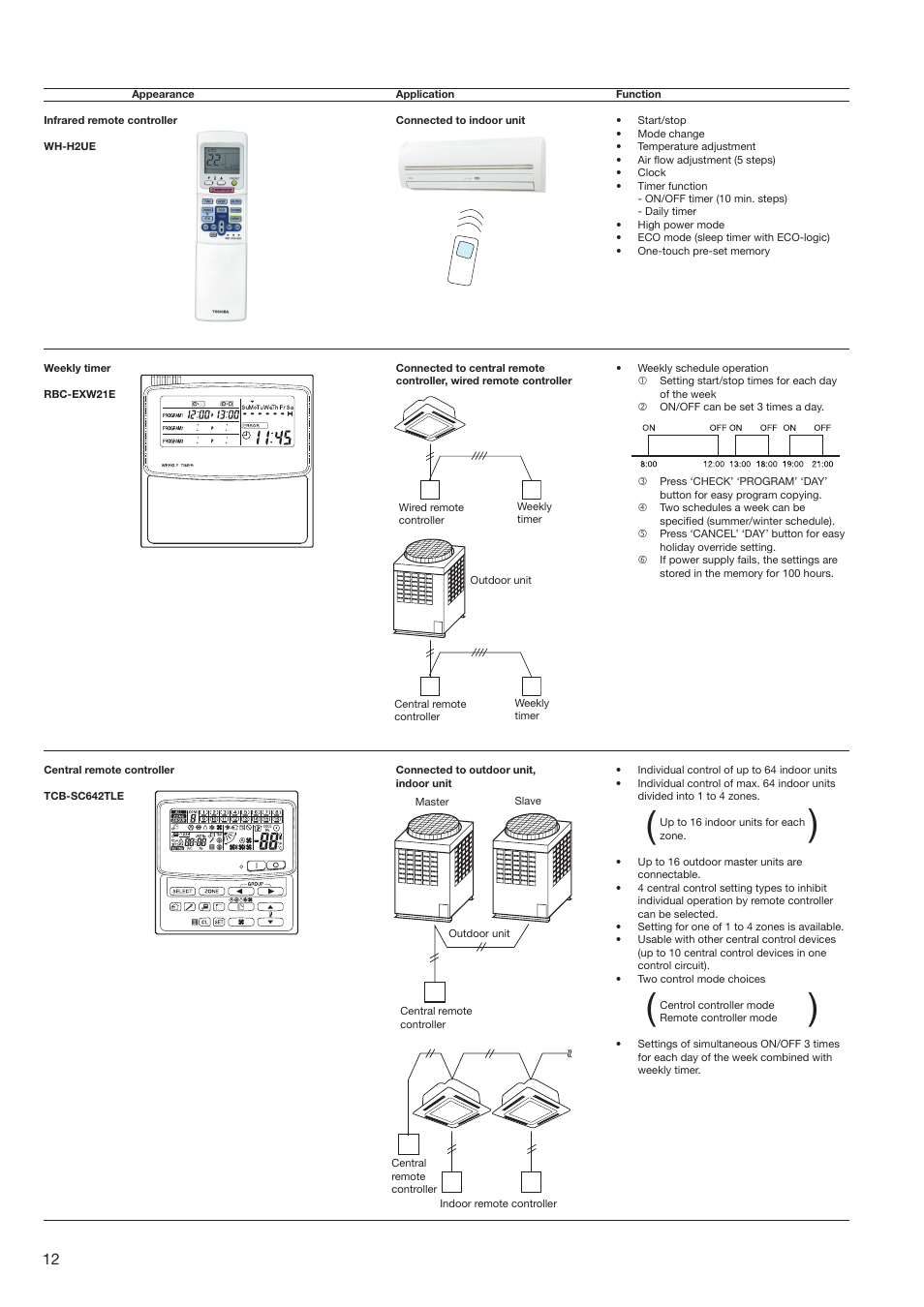 Toshiba SUPER MODULAR MULTI HFC R-410A User Manual | Page 12 / 108
