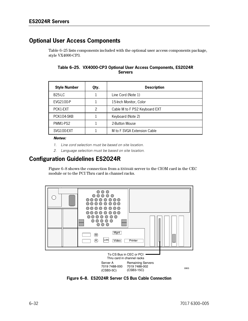 Optional user access components, Configuration guidelines es2024r