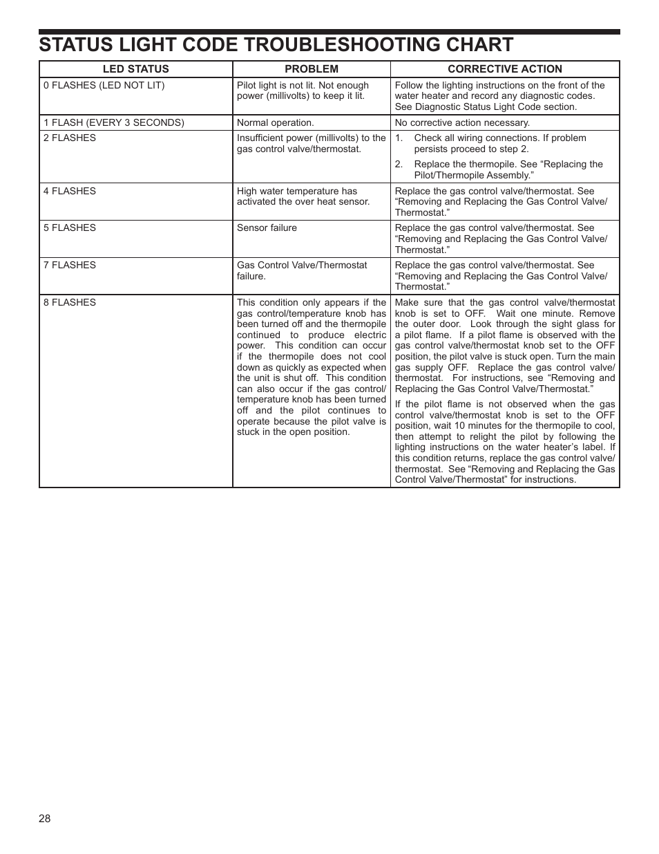 Status Light Code, Status Light Code Troubleshooting Chart | Whirlpool  Residential Gas Water Heater With The Flame Lock Safety System User Manual  | Page 28 ...