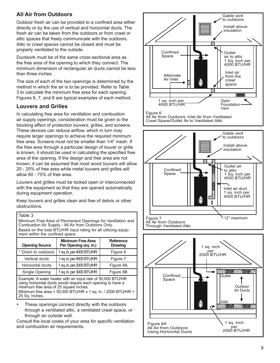 Whirlpool gas water heater manual wiring diagram database all air from outdoors louvers and grilles whirlpool residential rh manualsdir com whirlpool gas water heater troubleshooting whirlpool natural gas water ccuart Image collections