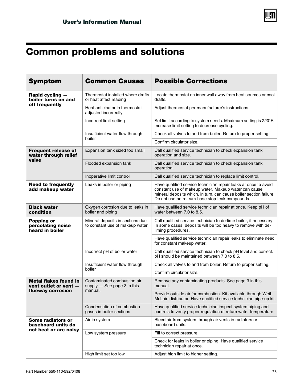 Common problems and solutions, Symptom common causes possible ...