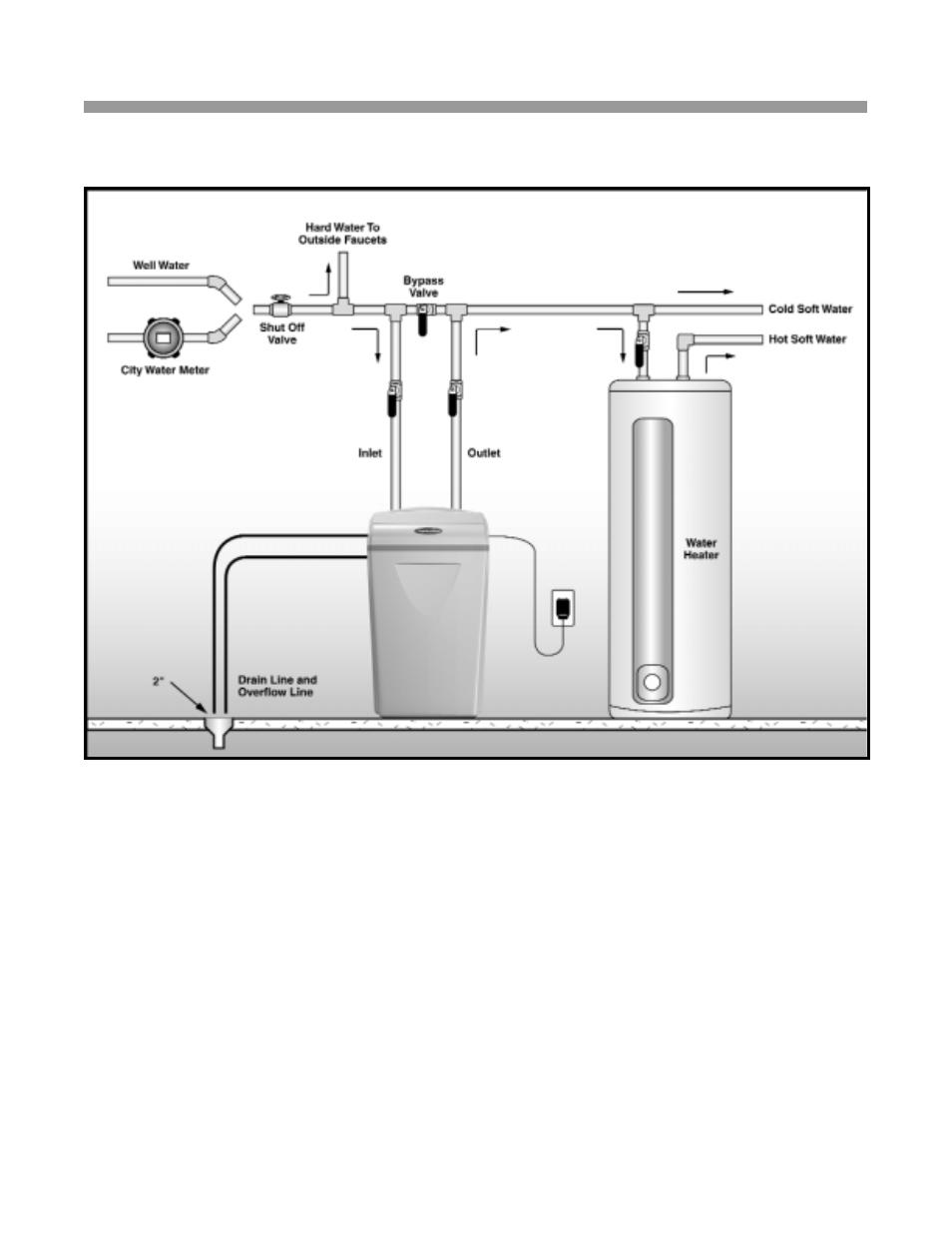 installation guide reference illustrations water boss 900 user rh manualsdir com WaterBoss 900 Water Softener Parts WaterBoss 900 Water Softener Parts
