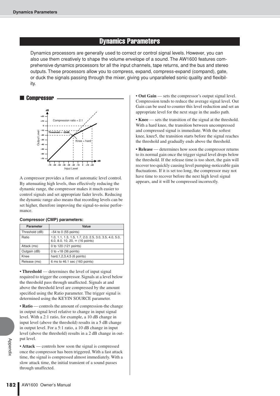 ... Array - dynamics parameters compressor yamaha aw1600 user manual page  rh manualsdir com