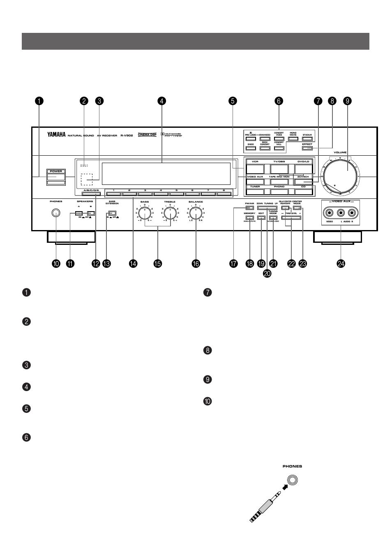 controls and their functions front panel yamaha r v902 user rh manualsdir com Yamaha R6 2017 Yamaha R6