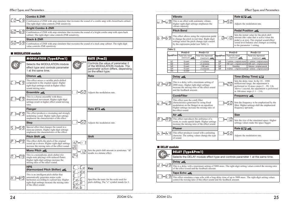 zoom g1u user manual page 13 21 original mode rh manualsdir com zoom g1u manual pdf Slow Shutter Zoom Manual