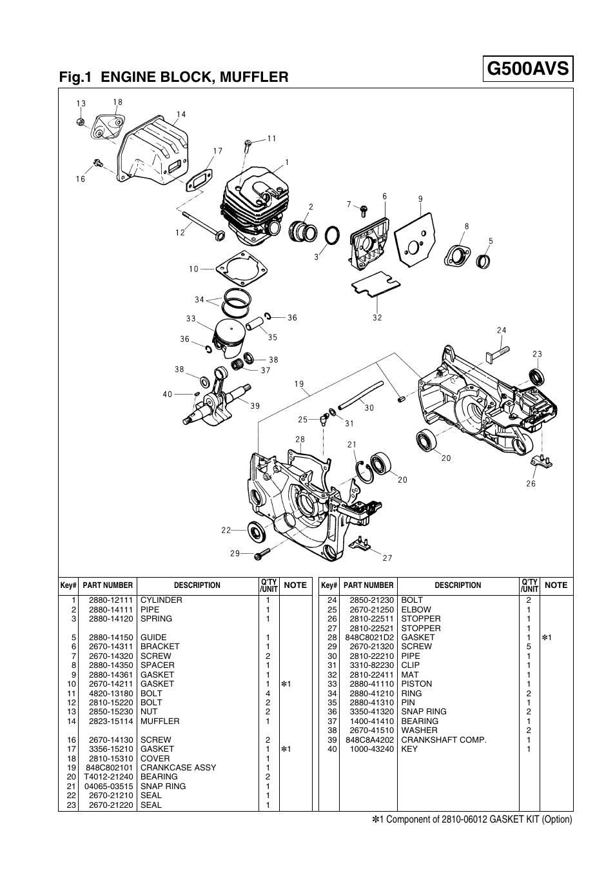 g500avs fig 1 engine block muffler zenoah g500avs user manual rh manualsdir com Zenoah Backpack Blower Zenoah RC Logo