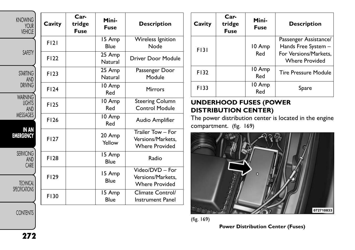 Fiat Freemont User Manual Page 278 352 Blue Fuse Box