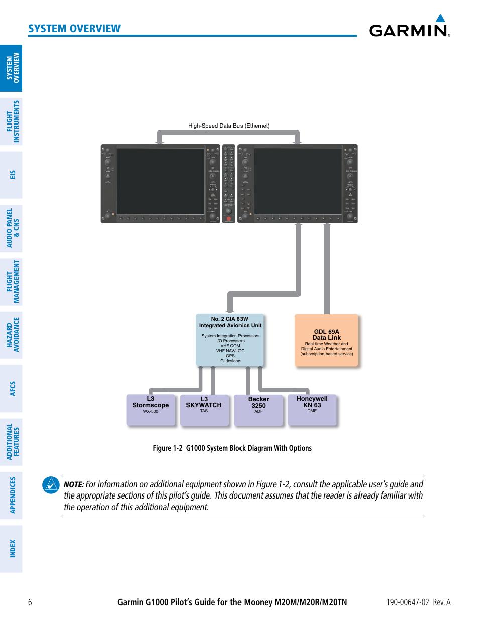 system overview garmin g1000 mooney m20tn user manual page 20 rh manualsdir com garmin g1000 user manual download garmin edge 1000 user manual pdf