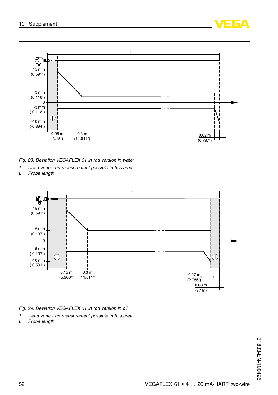Vega vegaflex 61 4 … 20 ma_hart two-wire user manual | page 17 / 64.