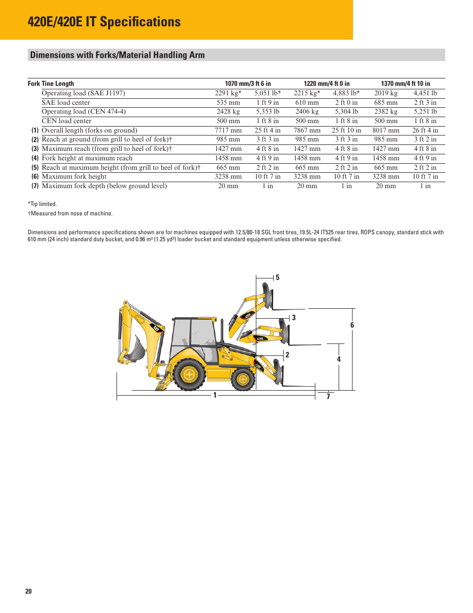 Dimensions with forks/material handling arm | Milton CAT