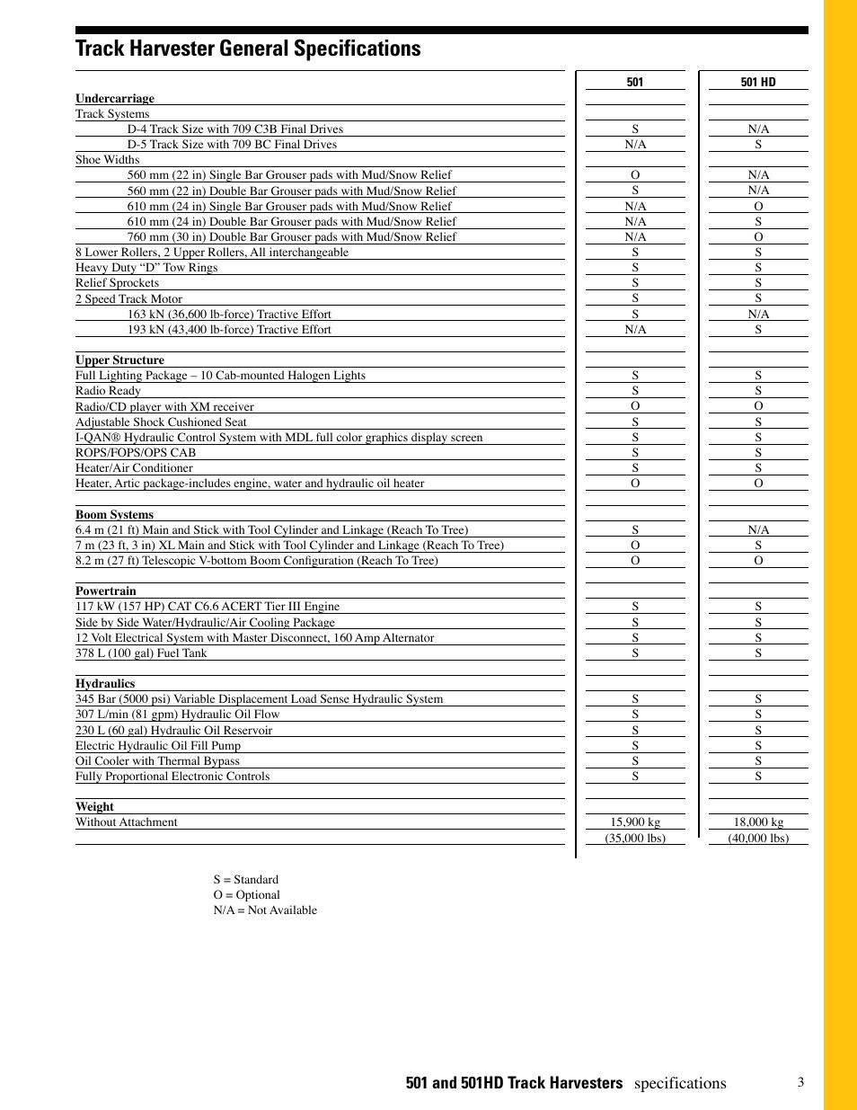 Cat 307ssr manual array track harvester general specifications specifications milton cat rh manualsdir com fandeluxe Choice Image