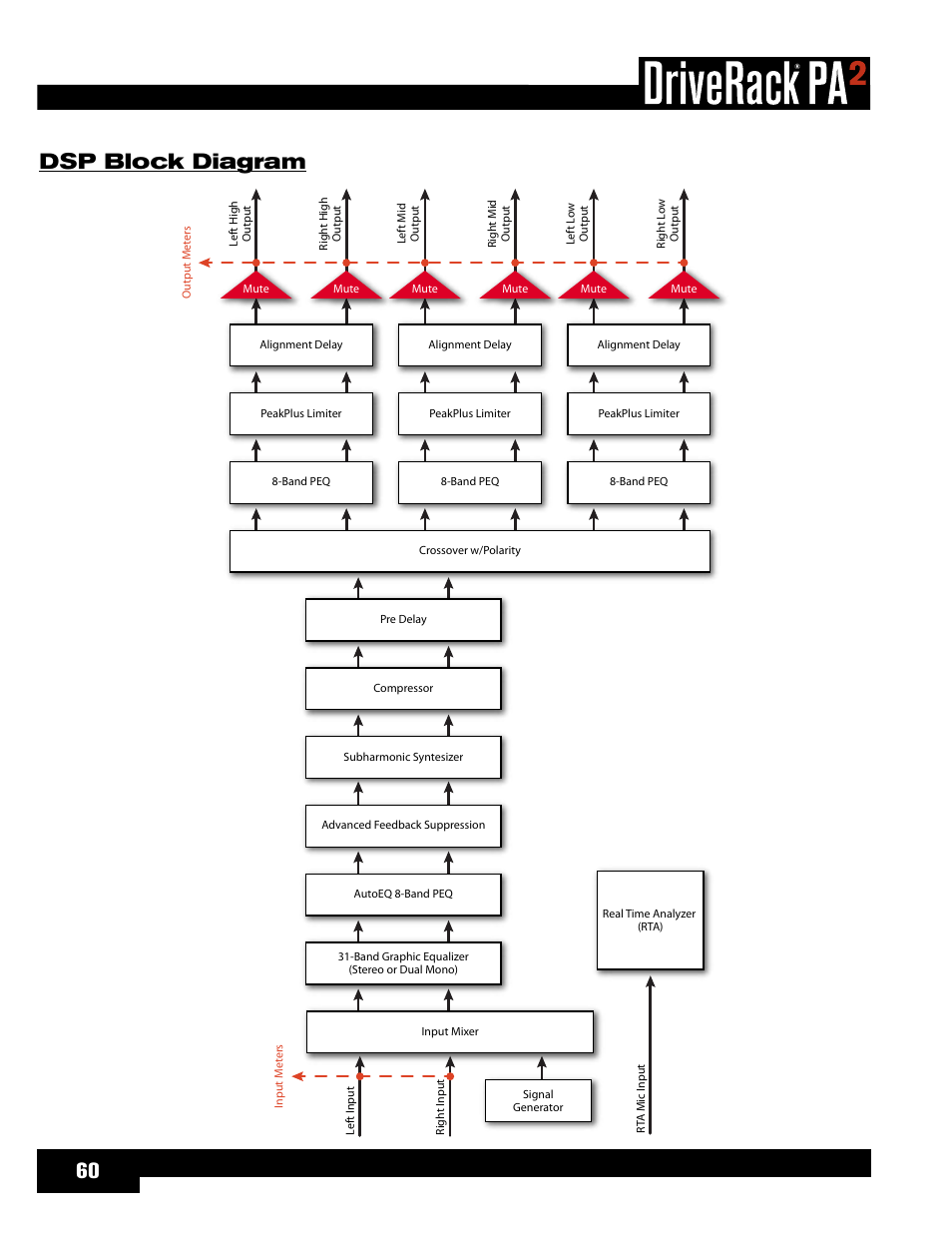 dbx crossover wiring diagram wiring library Ethernet Wiring Diagram dsp block diagram dbx driverack pa2 user manual page 64 70