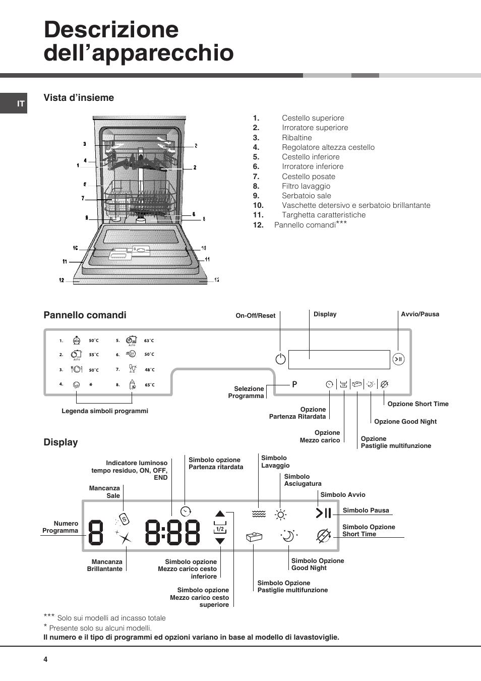 Descrizione dell apparecchio vista d insieme pannello for Programmi lavastoviglie ariston