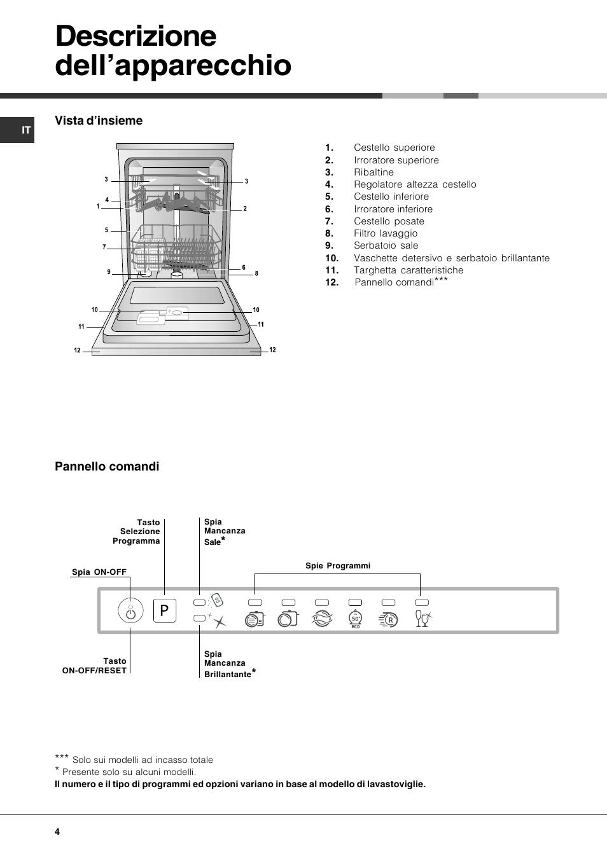Descrizione dell\'apparecchio | Hotpoint Ariston LFT 116 A-HA User ...