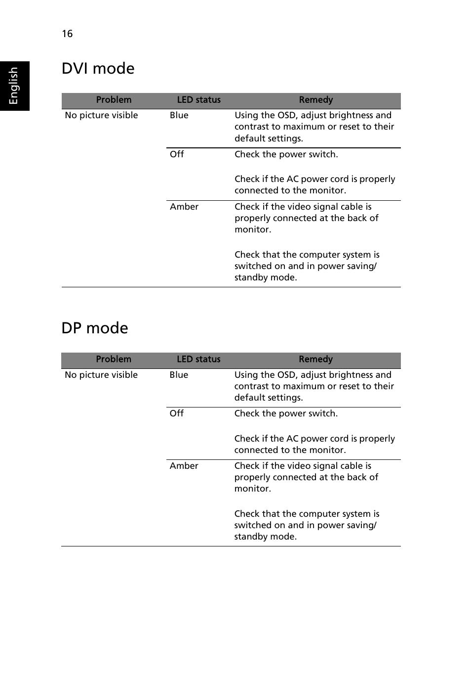 dvi mode dp mode acer b243pwl user manual page 28 28 rh manualsdir com Manuals in PDF User Manual PDF