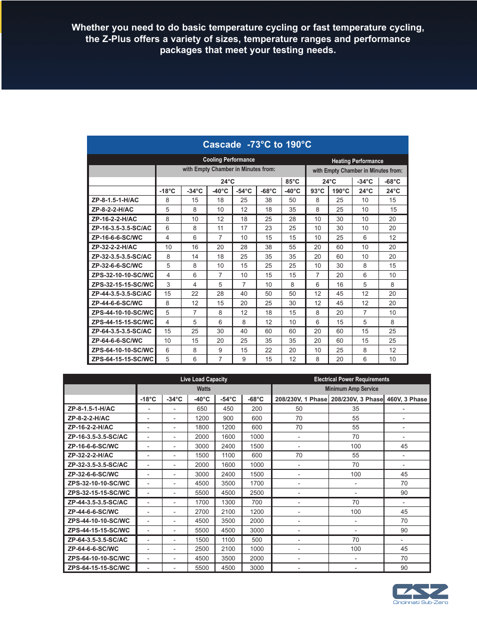atec cincinnati sub zero z series user manual page 9 10 rh manualsdir com Sub-Zero 650 Manual Drawers Sub-Zero Replacement Parts