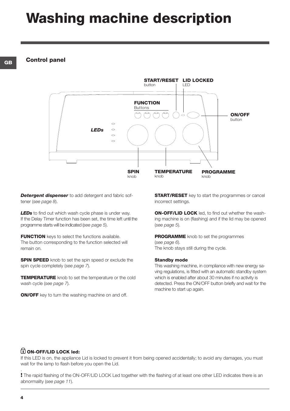 Washing Machine Description Control Panel