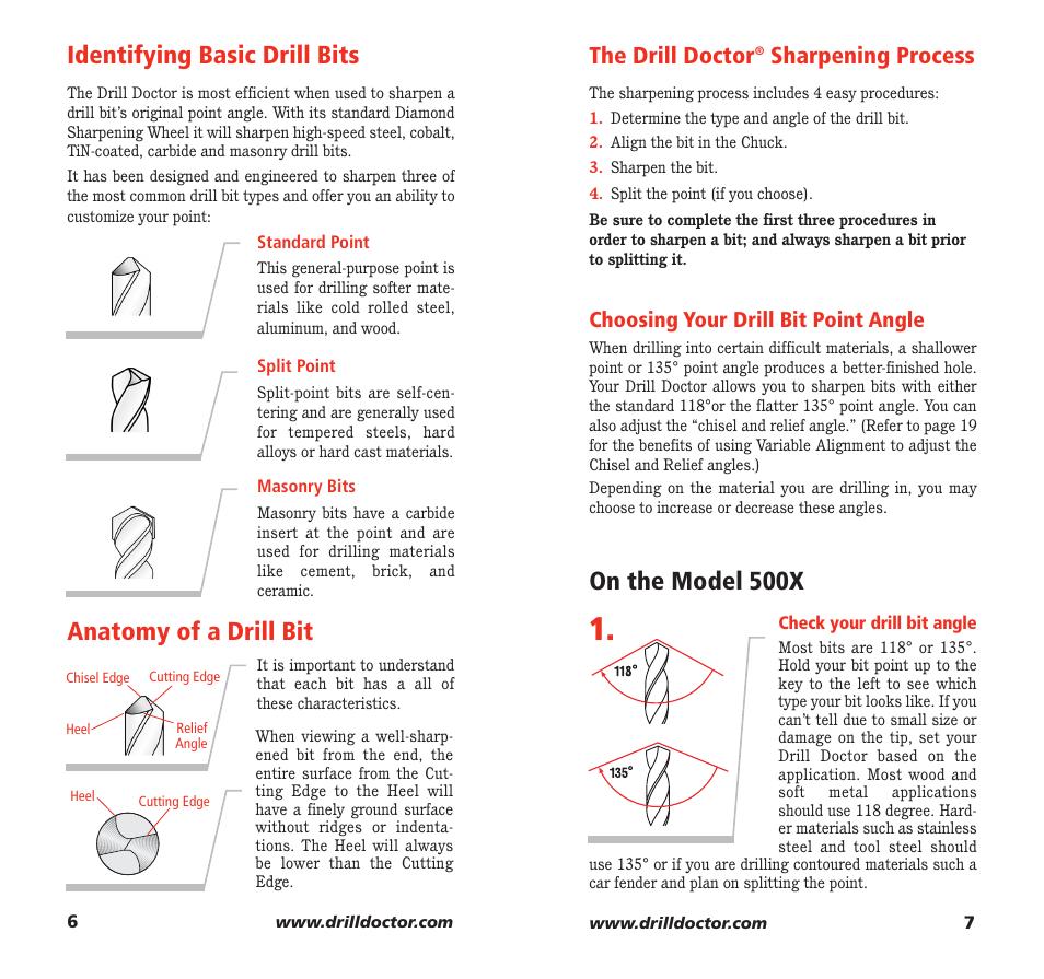 Drill bit for drill bit: characteristics and types
