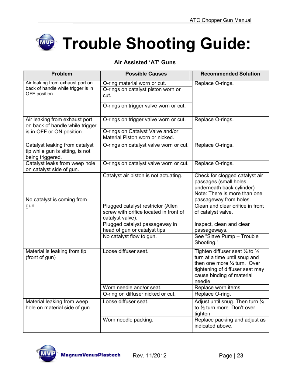 Trouble shooting guide | Magnum Venus Plastech ATG chopper Gun User Manual  | Page 23 / 60
