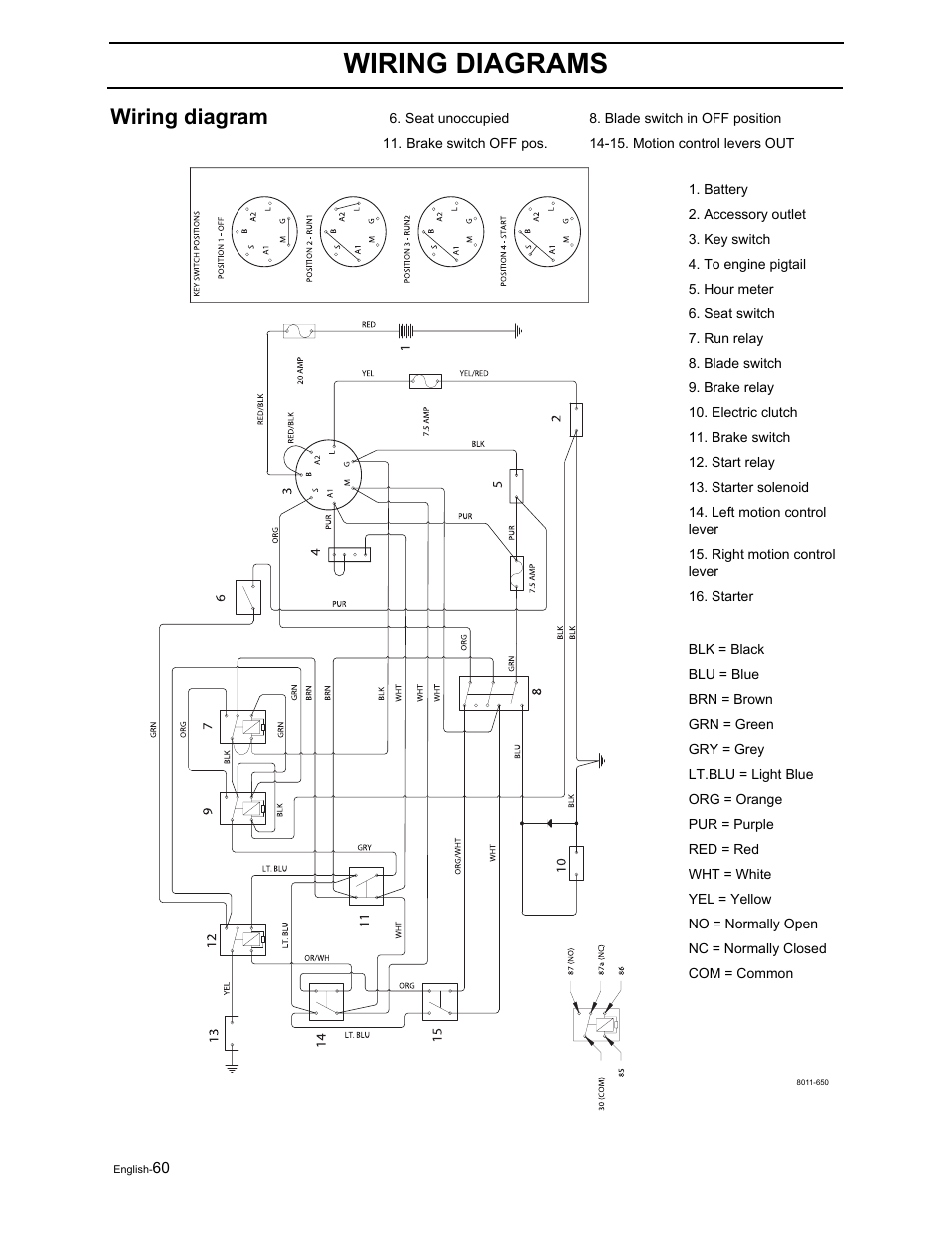 Poulan Pro 42 Wiring Diagram Detailed Schematics Lawn Mower Diagrams U2022 Ignition Switch