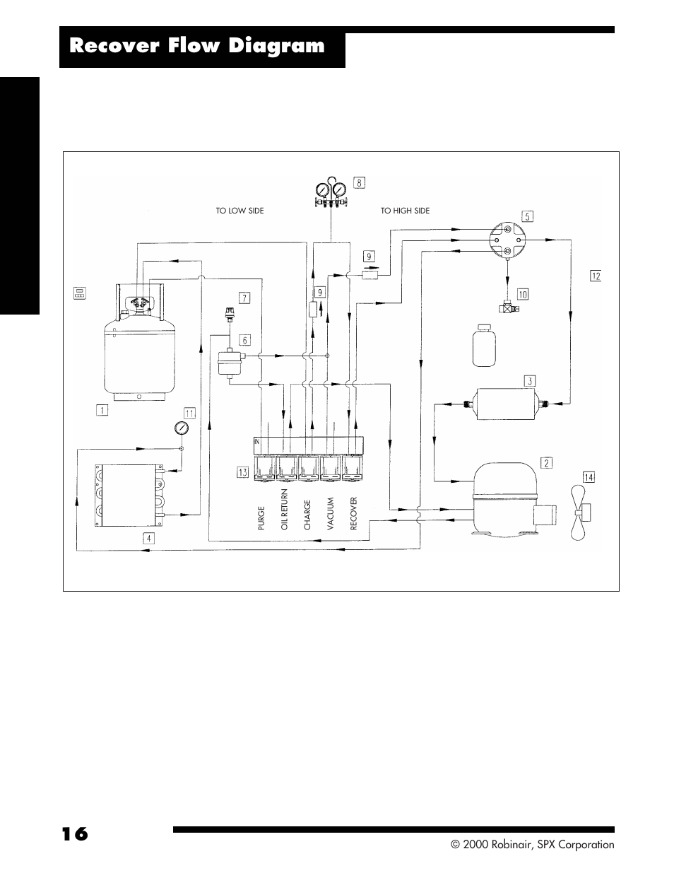 Refrigerant Recycling Diagram Electrical Wiring Diagrams Robinair Ac Unit Recover Flow 34134 2k Recovery Machine