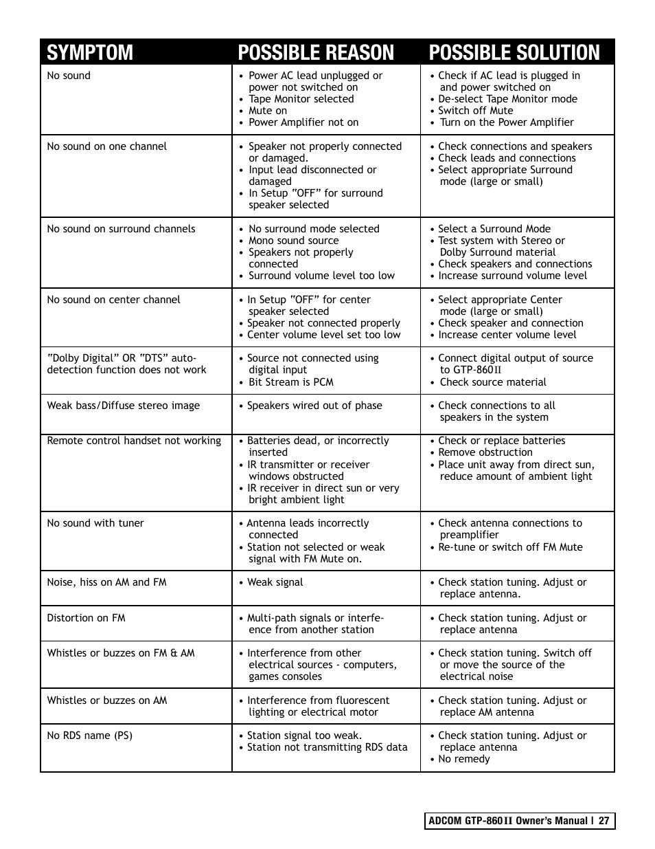 symptom possible reason possible solution adcom gtp 860ii user rh manualsdir com reason user manual pdf reason 5 user manual pdf
