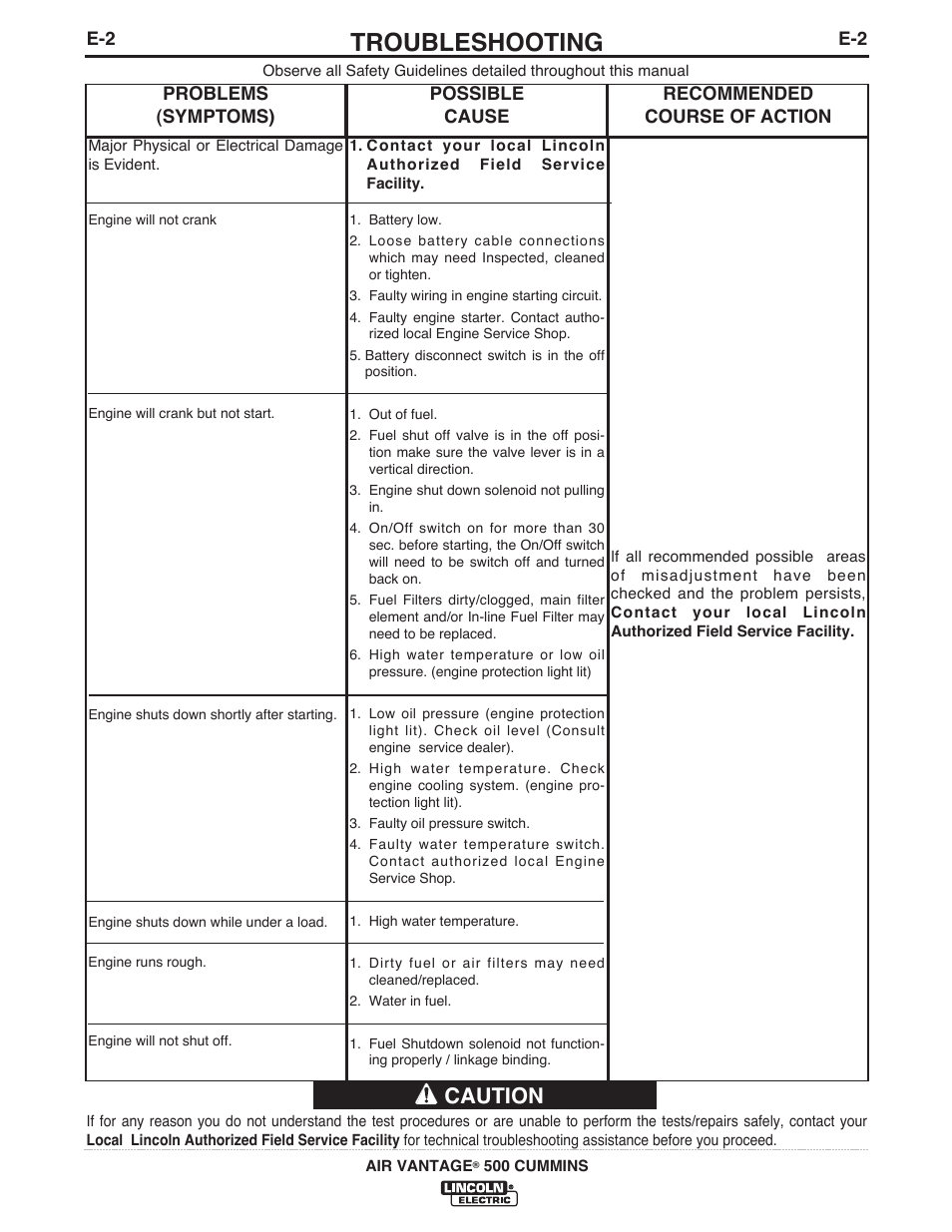 Troubleshooting, Caution | Lincoln Electric IM10065 AIR VANTAGE 500 CUMMINS  User Manual | Page 36