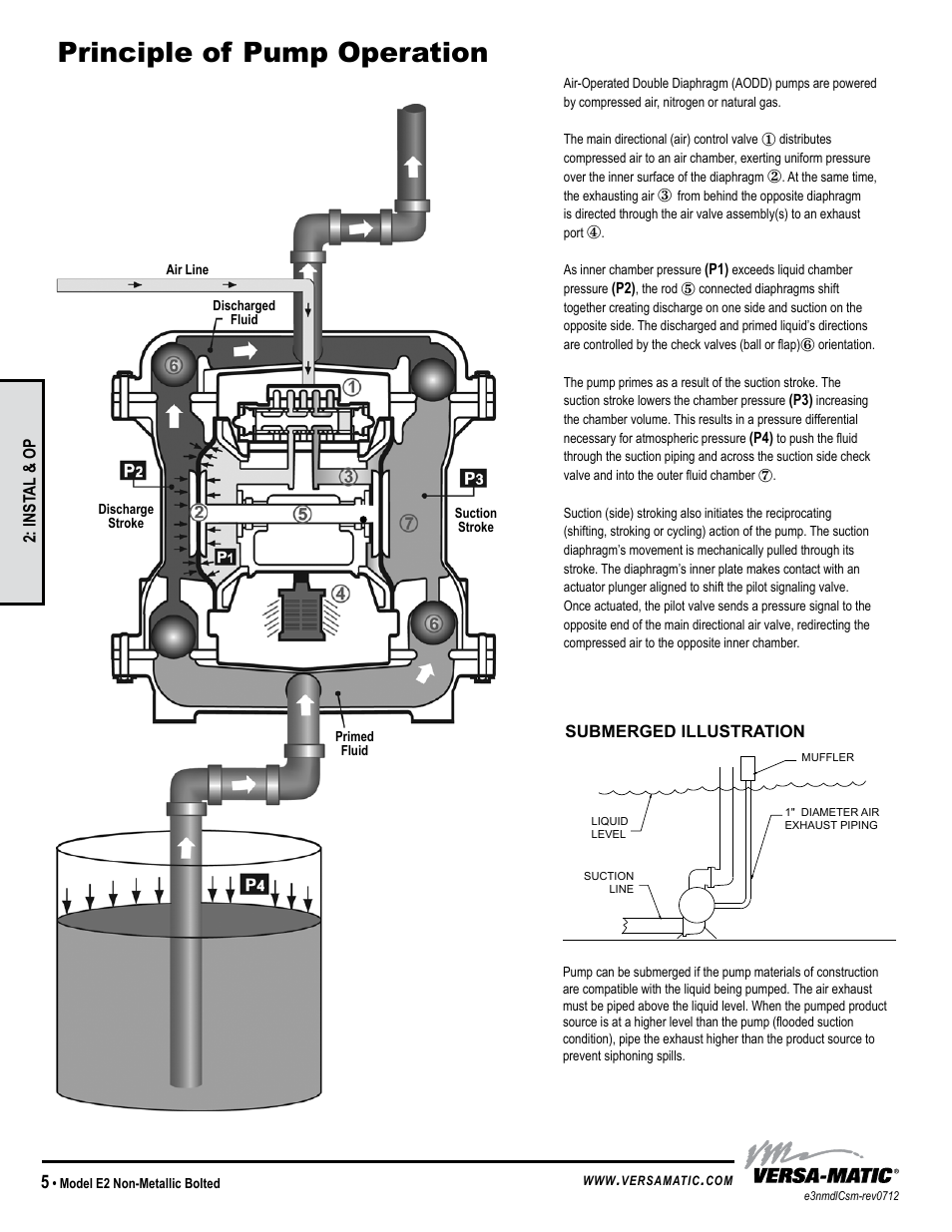 Versamatic Pump Diagram Wiring For You Compressed Air Schematic Principle Of Operation Model Specific Versa Matic 3 Elima Abs