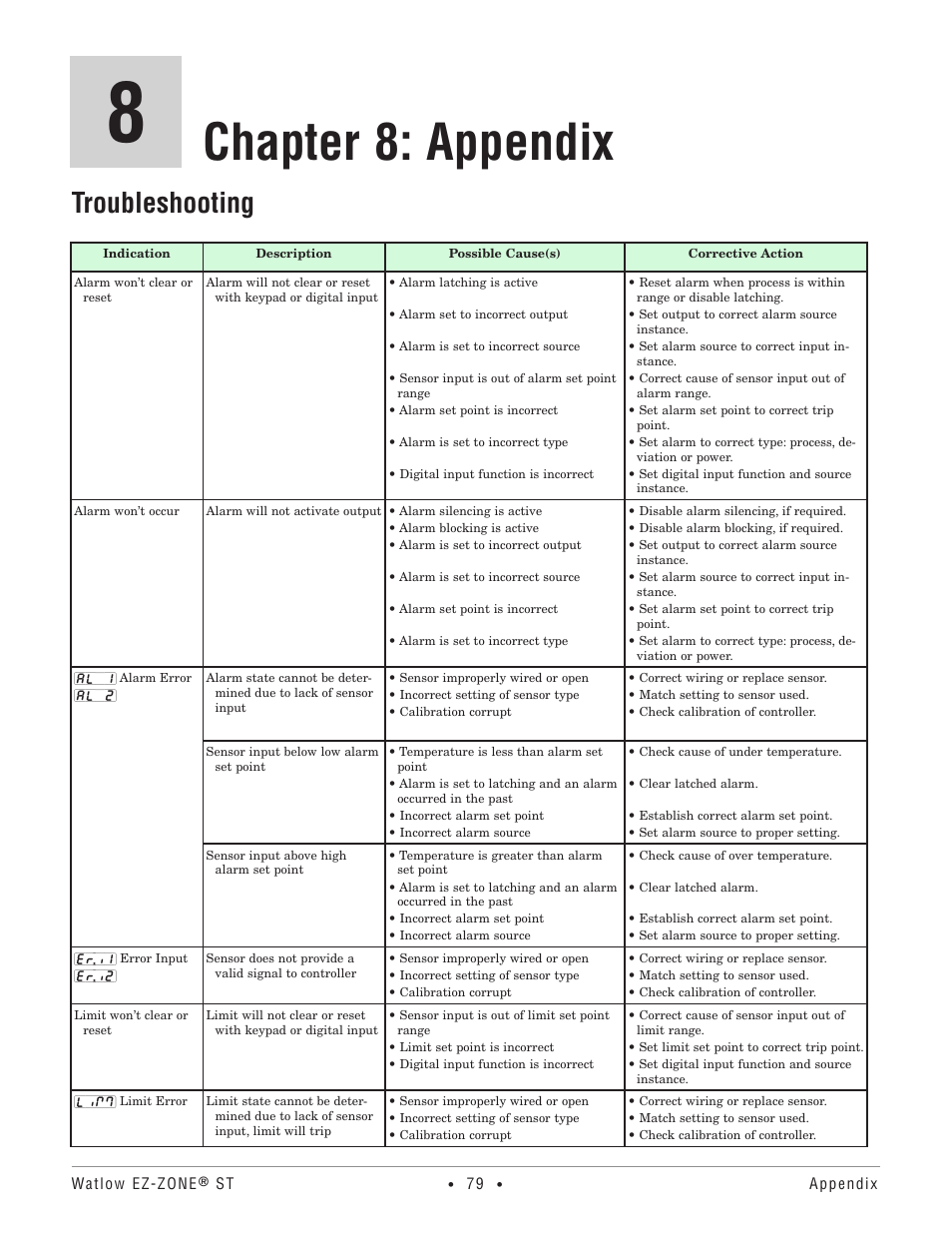 Chapter 8: appendix, Troubleshooting | Watlow EZ-ZONE ST User Manual | Page