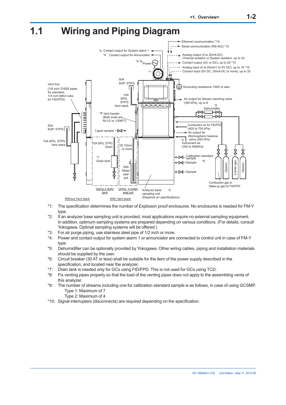 1    wiring    and piping    diagram      Yokogawa GC8000 Process Gas