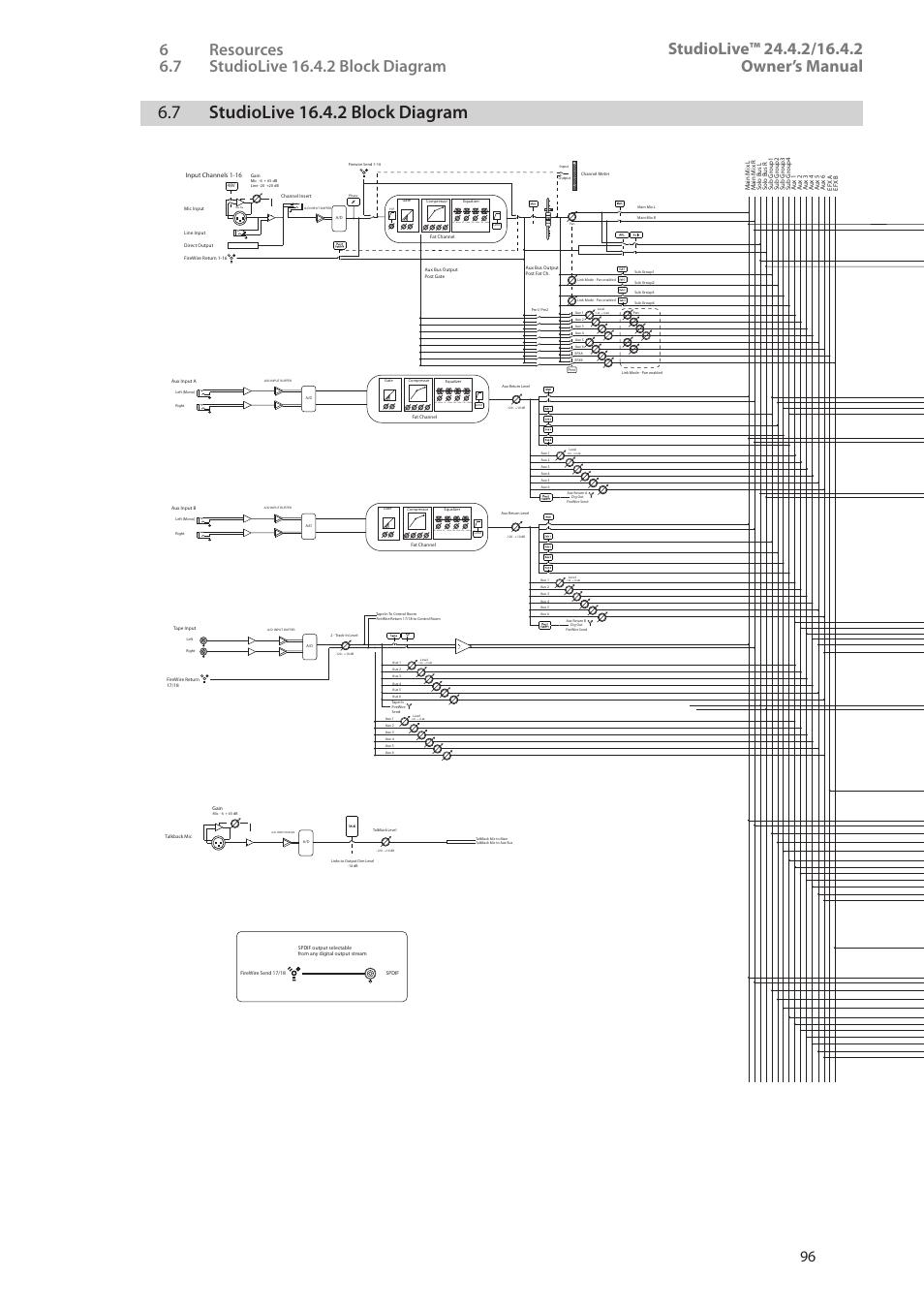 7 Studiolive 1642 Block Diagram Year 2