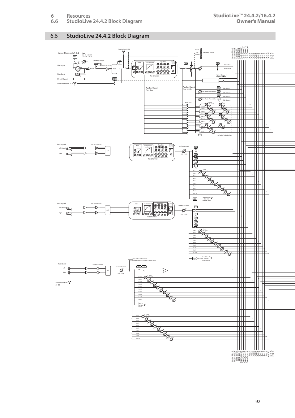 6 studiolive 24.4.2 block diagram, 6 studiolive 24.4.2 block diagram —