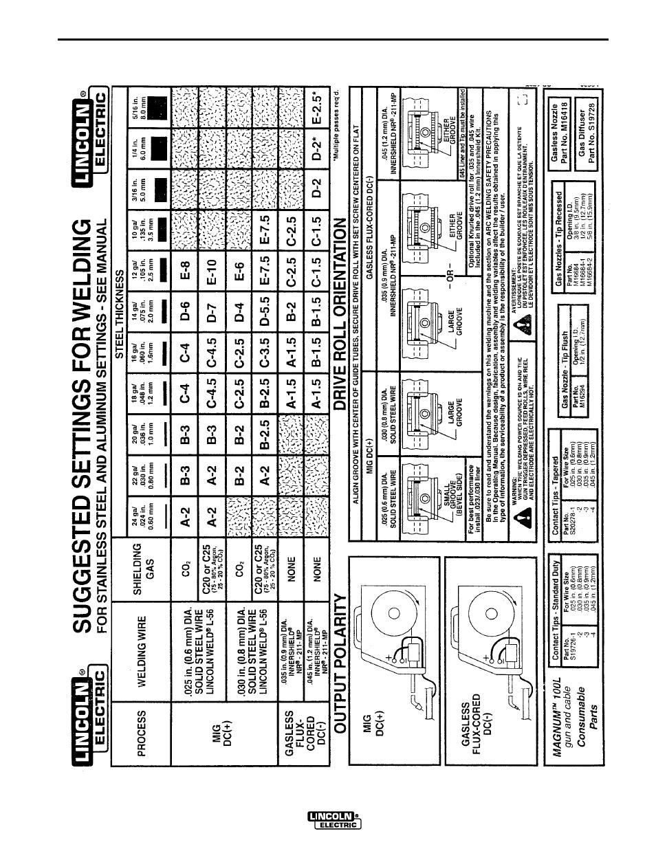 Beautiful Mig Gasless Welding Chart Sketch - Simple Wiring Diagram ...
