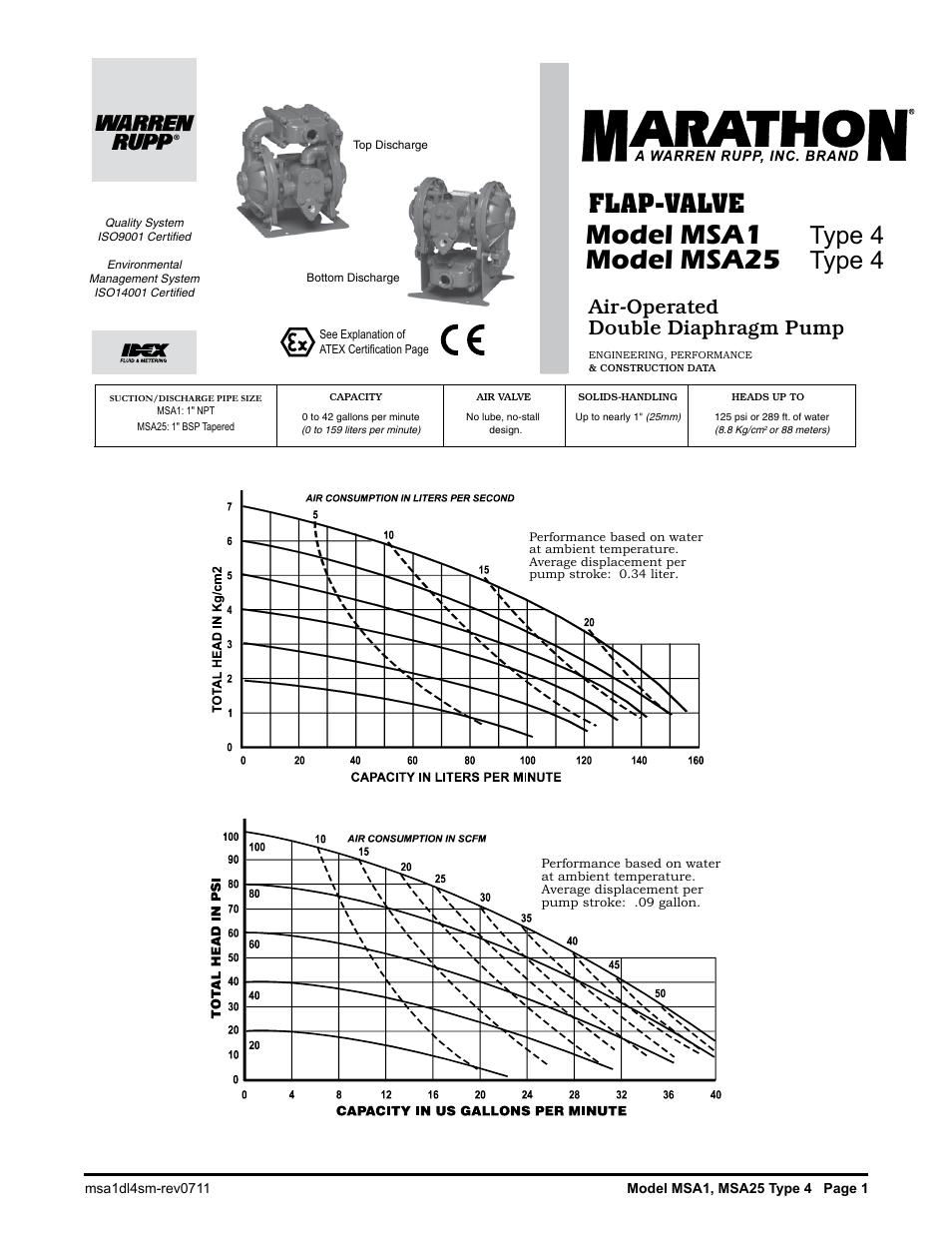 Sa25 air operated double diaphragm pump model msa1 sandpiper sa25 air operated double diaphragm pump model msa1 model msa25 type ccuart Images