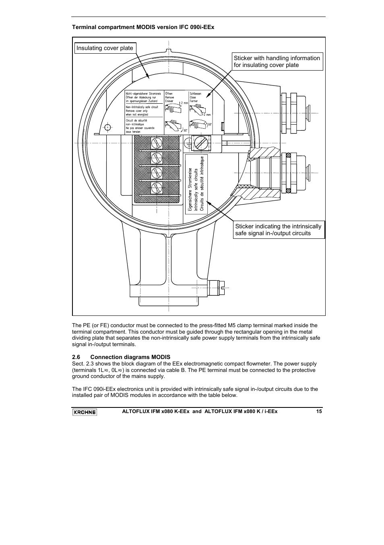 Krohne Variflux Ifm 6080 K Eex I En User Manual Page 15 52 Wiring Block Also For Profiflux 5080 Eexi Altoflux 4080