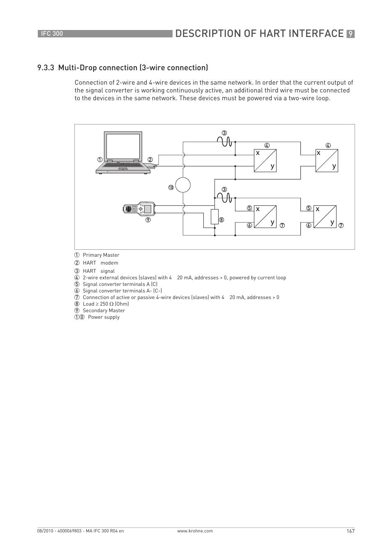 Description Of Hart Interface 3 Multi Drop Connection Wire Wiring Diagram 4 Og Signal Krohne Ifc 300 Converter En User Manual Page 167 192