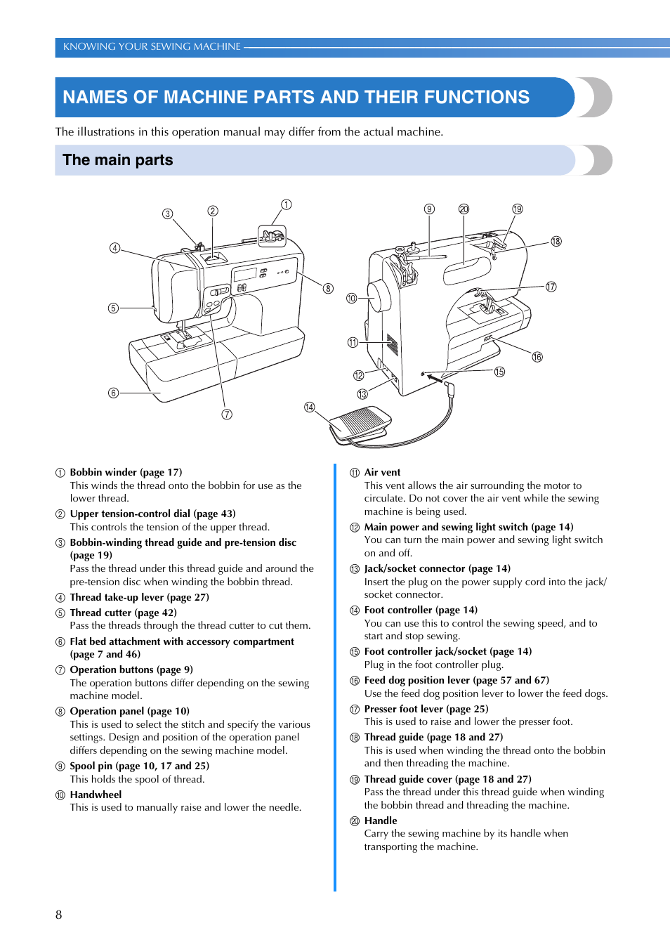 Names For Sewing Machine Parts Diagram Electrical Wiring Of And Their Functions The Main Brother Rh Manualsdir Com School Labeled