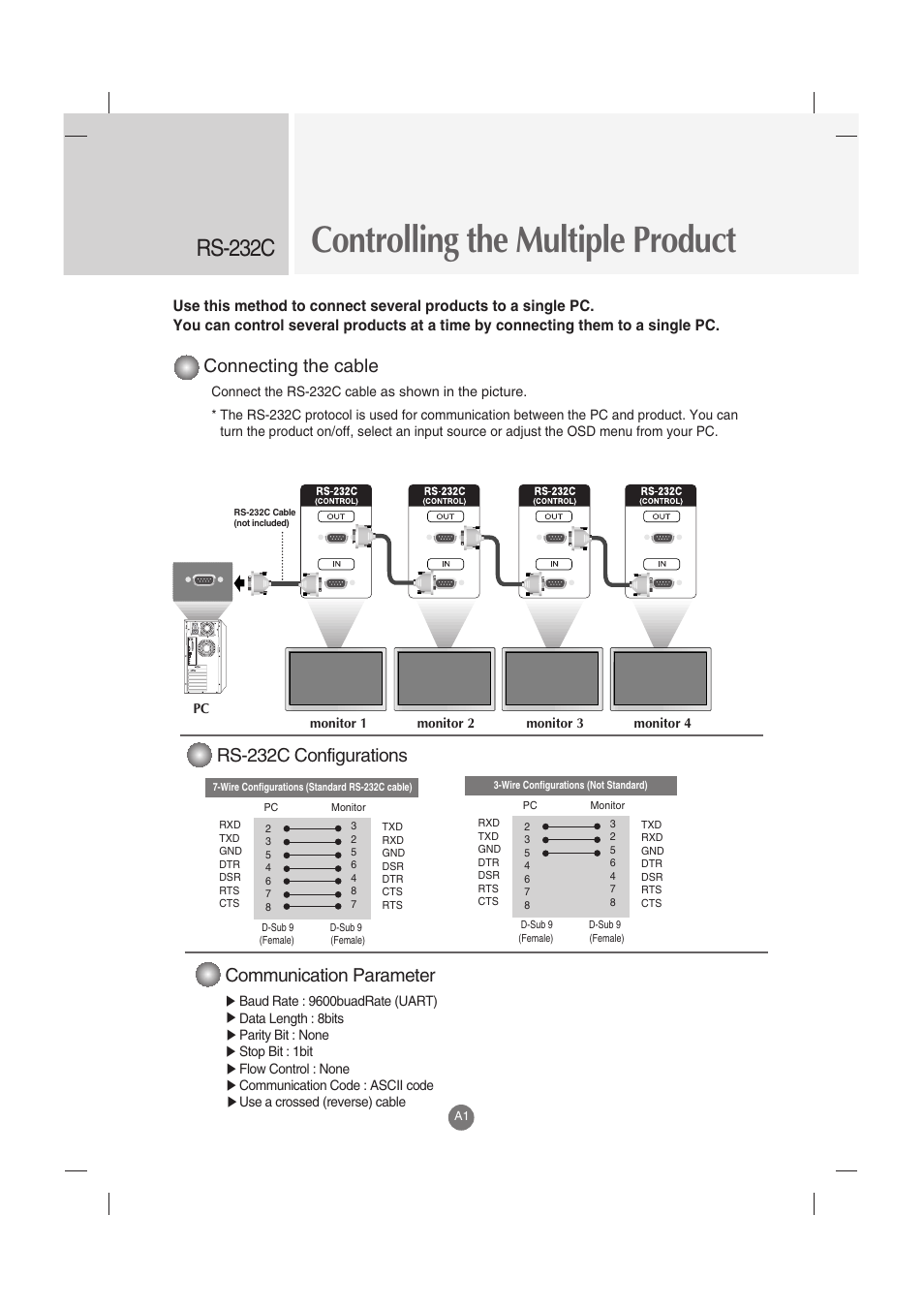 Controlling the multiple product, Rs-232c, Connecting the cable | Communication parameter, Rs-232c configurations | LG M3202C-BA User Manual | Page 41 / 68