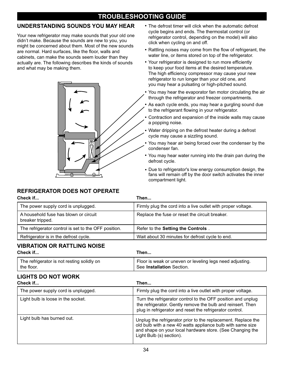 Troubleshooting guide | LG LBC22520SW User Manual | Page 31 / 35