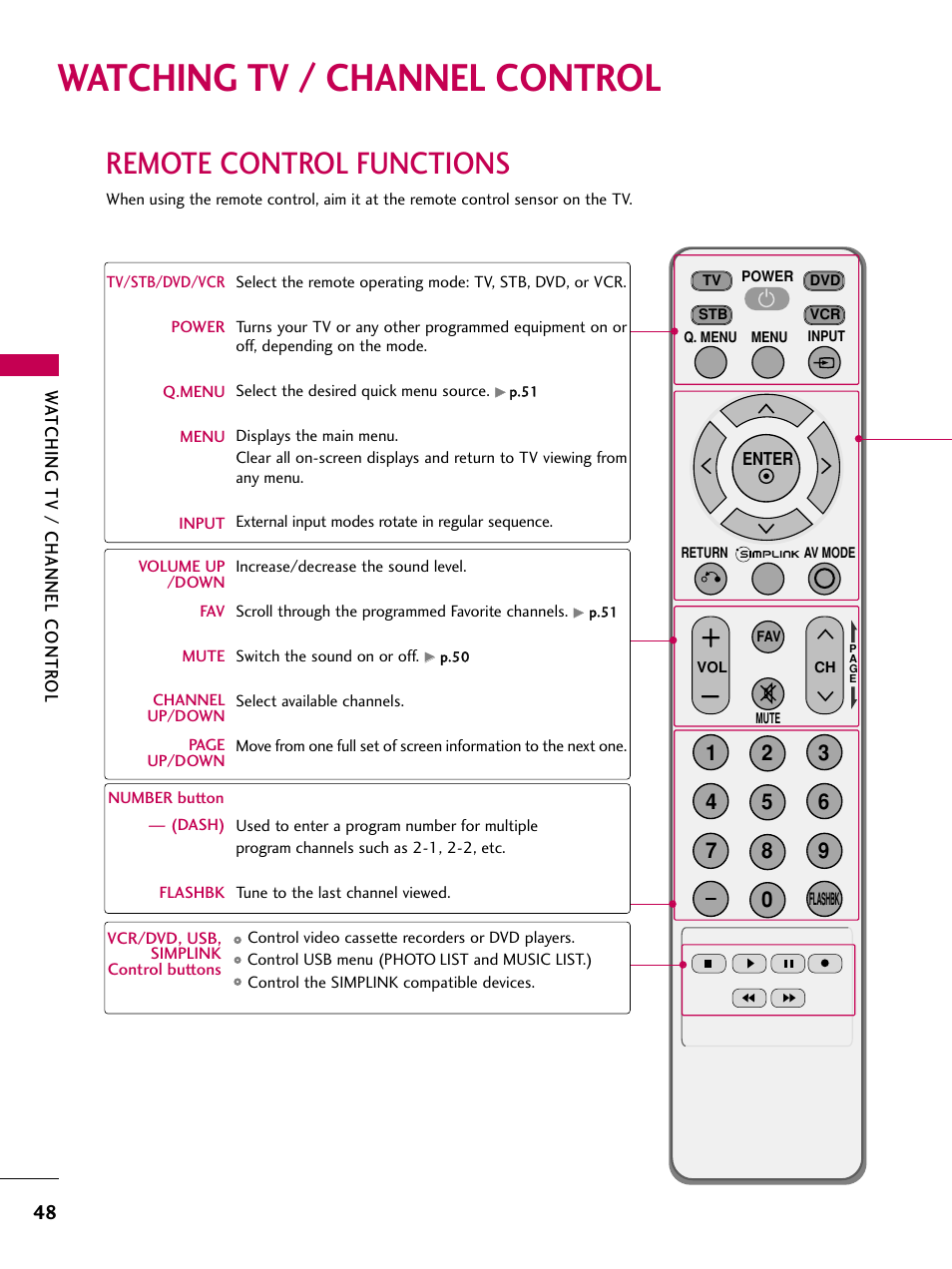 Watching tv / channel control, Remote control functions | LG