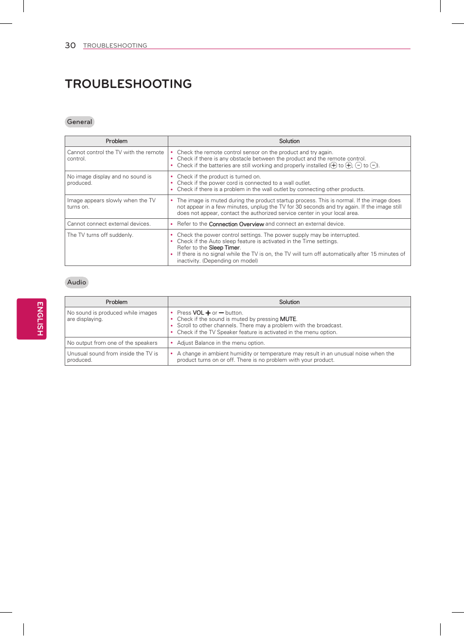 Troubleshooting, English | LG 50LN5100 User Manual | Page 30 / 48