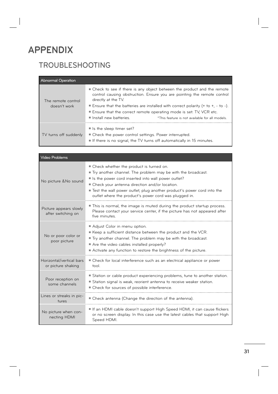 Appendix, Troubleshooting | LG 55LE5400 User Manual | Page 31 / 39