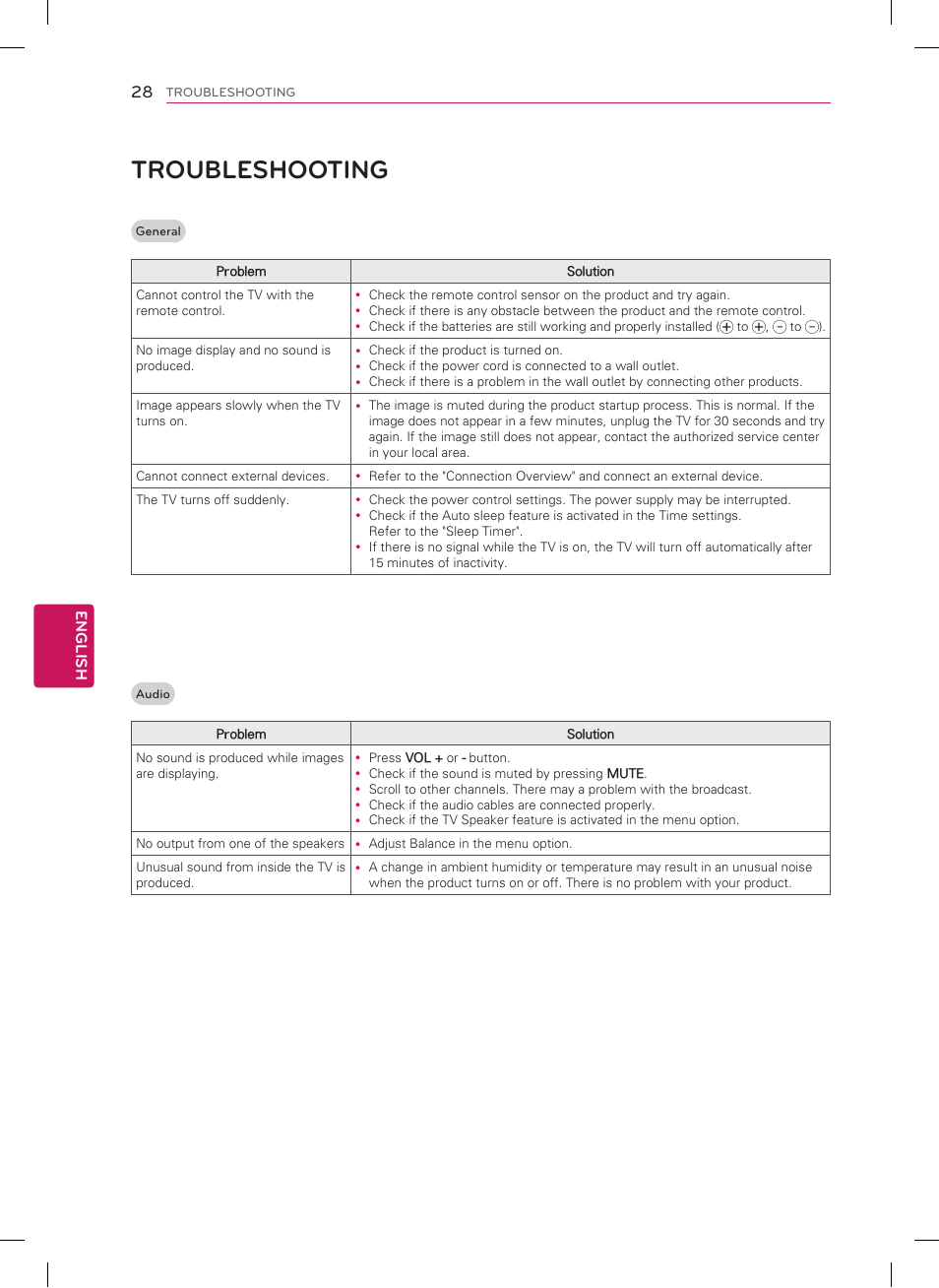 Troubleshooting | LG 60PN5300 User Manual | Page 28 / 44