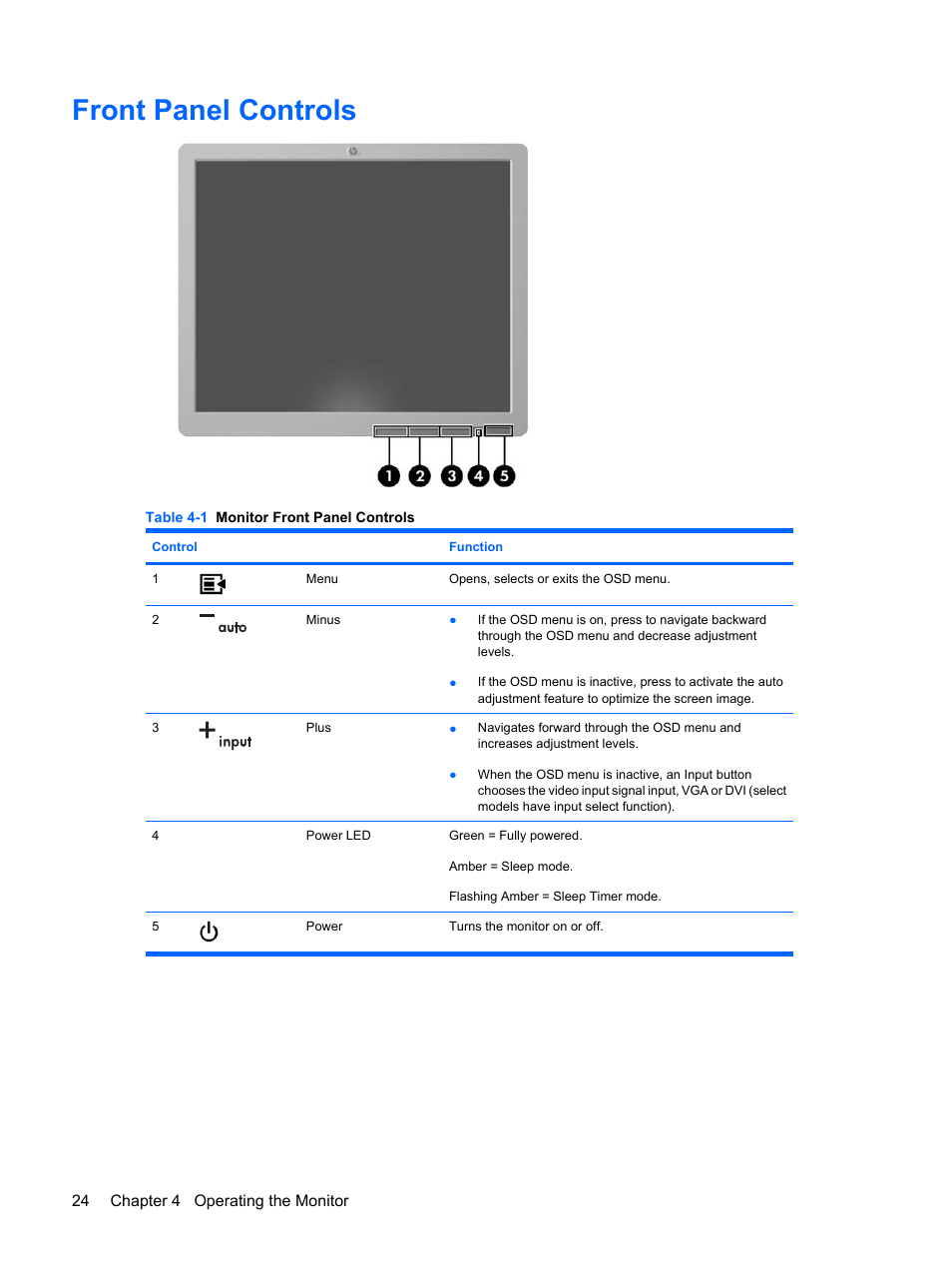 Front panel controls | HP L1910 19-inch LCD Monitor User Manual | Page 32 /  67