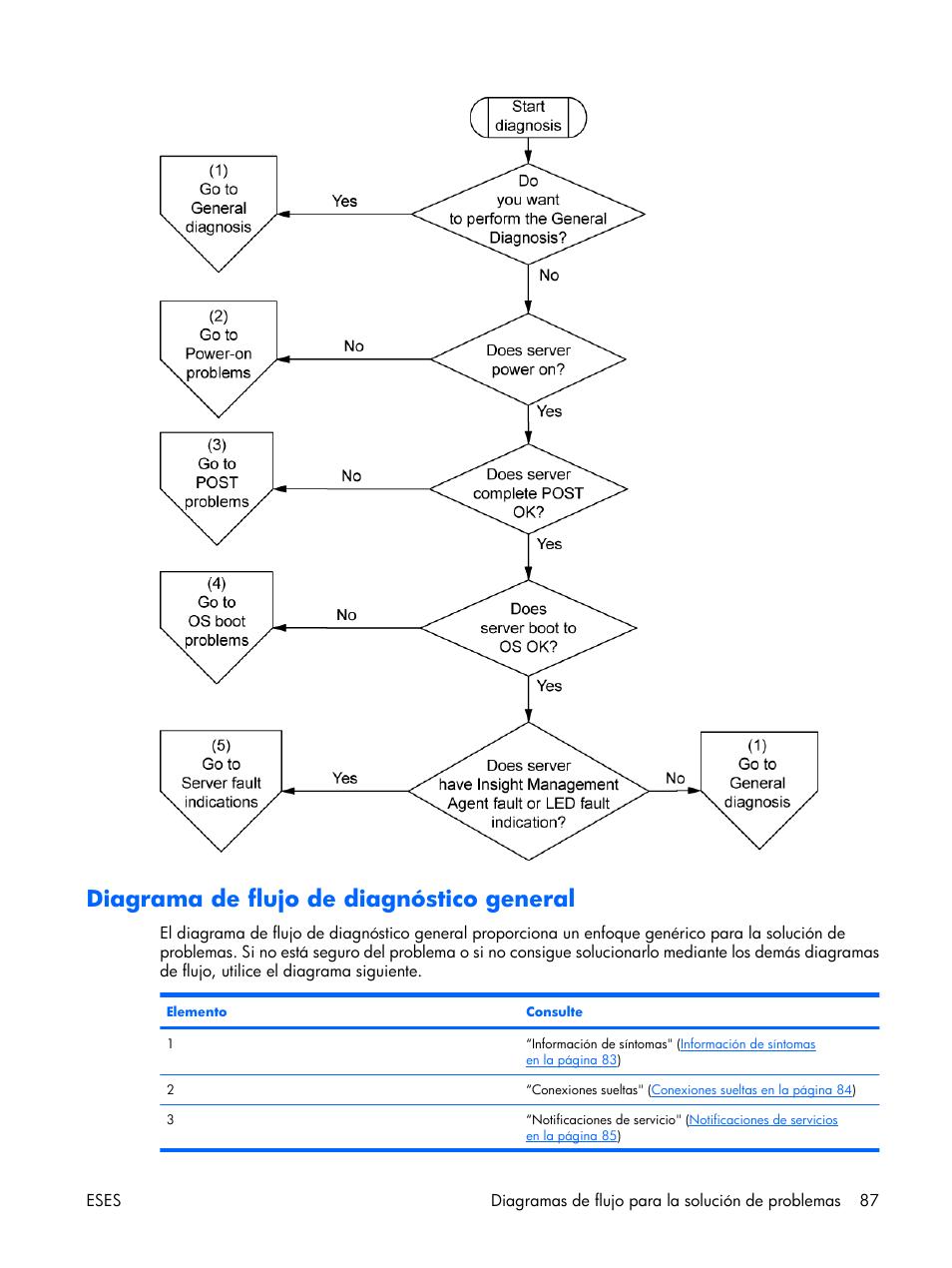 diagrama de flujo de diagn�stico general, o general, diagrama de flujo de  diagn�stico   hp servidor hp proliant dl380 g5 user manual   page 95 / 137