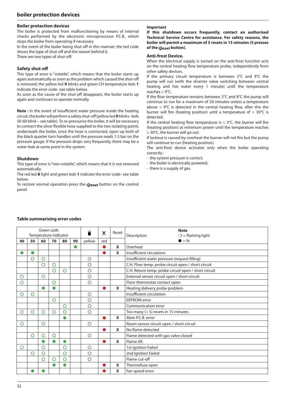 Boiler protection devices ariston e combi 24 30 38 user for Manuale ariston