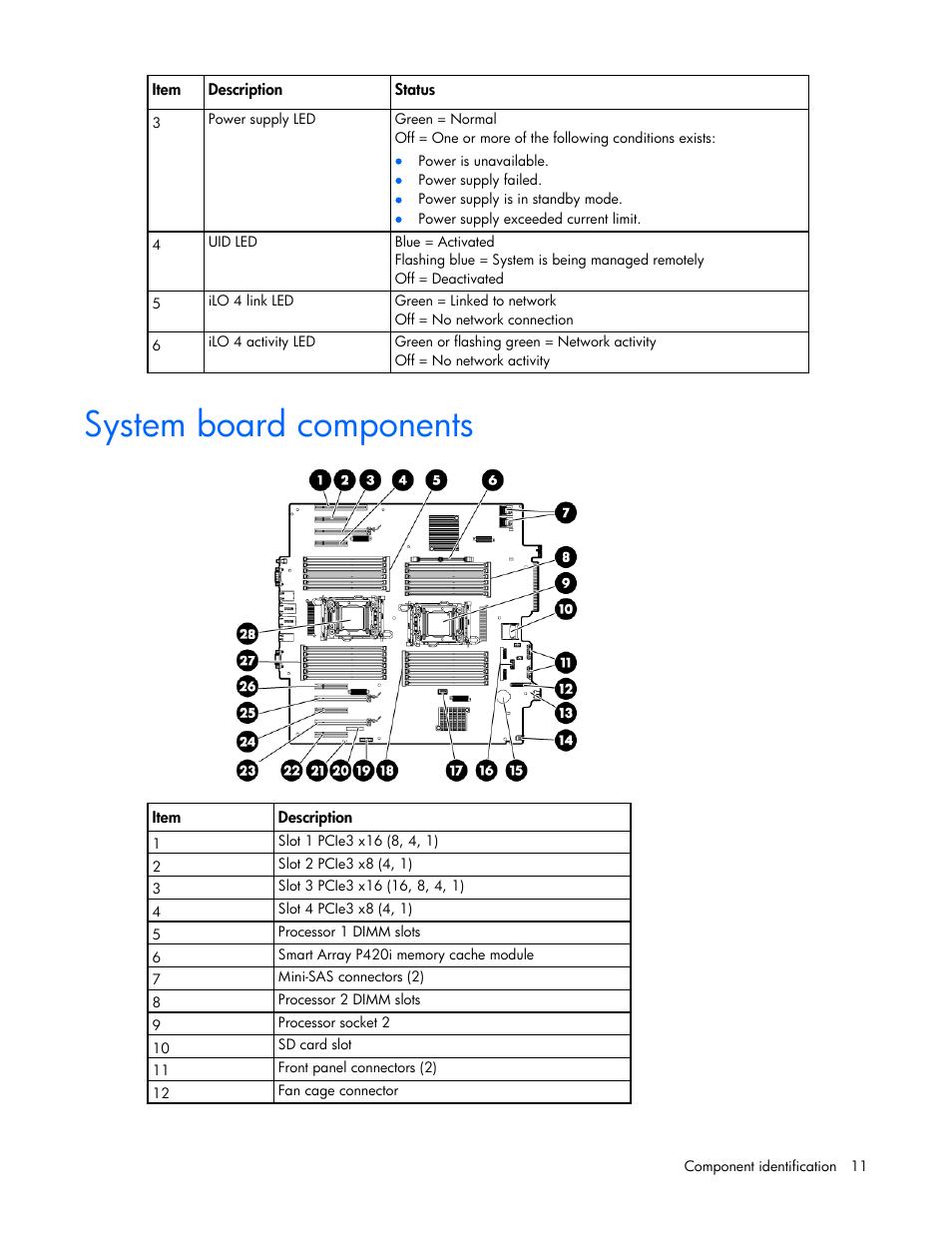 System board components | HP ProLiant ML350p Gen8 Server